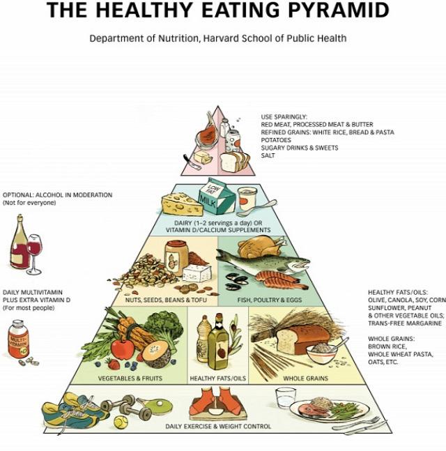 fogyókúra diéta egészséges étrend