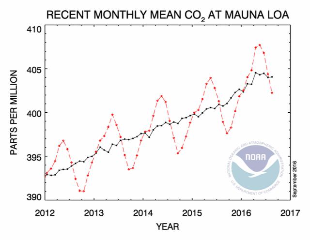 CO2 szén-dioxid éghajlatváltozás klímaváltozás globális felmelegedés