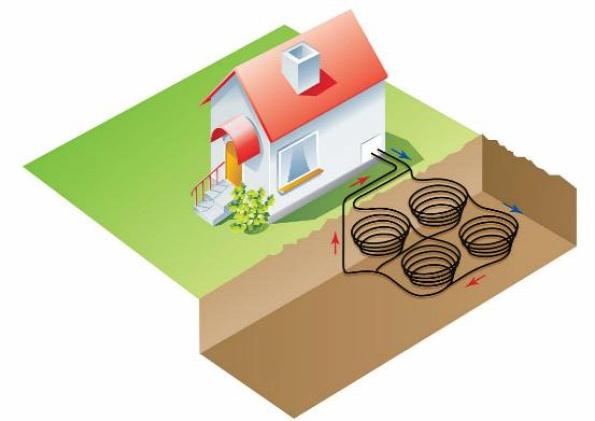 hőszivattyú zárt rendszer primer kör talajszonda talajkollektor földhőkosár növényzet károsodik legalacsonyabb üzemeltetési költség növényzet nem károsodik