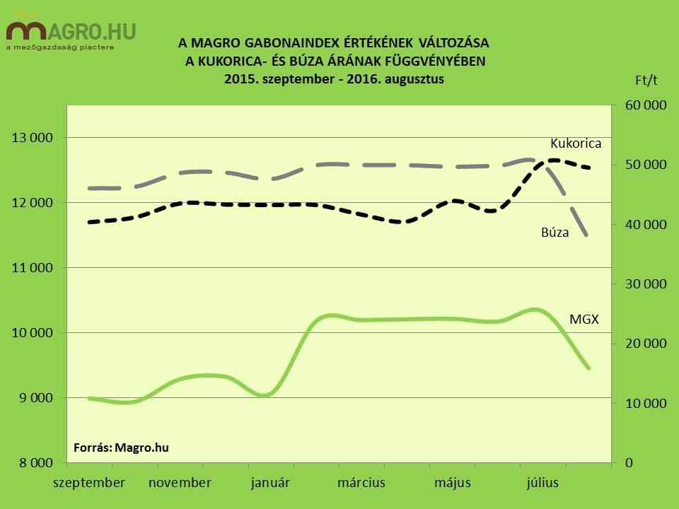 Magro.hu gabonapiac búza kukorica