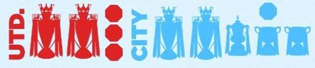 premier league manchester city visszatekintés bajnokok ligája derbi háttér
