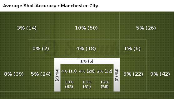 premier league manchester city statisztika háttér
