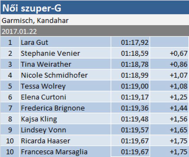 alpesi sí Szuper-G Garmisch-Partenkirchen Németország Lara Gut Stephanie Venier Tina Weirather