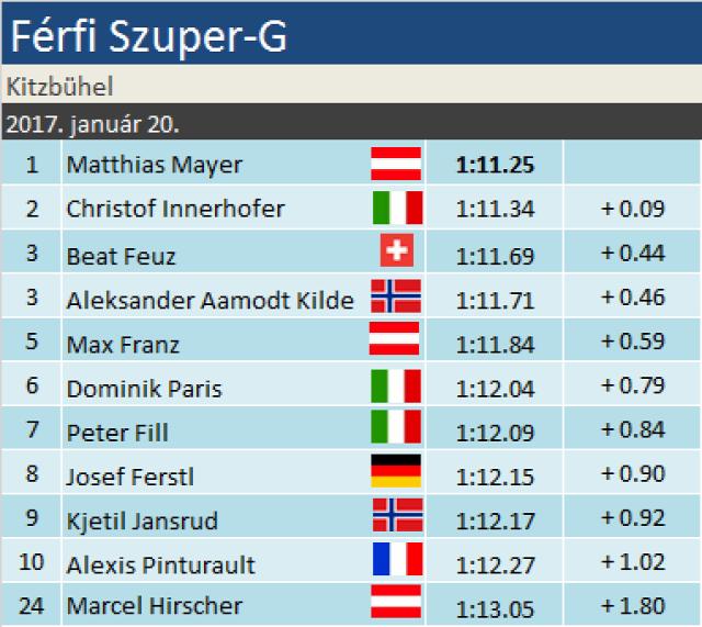 alpesi sí Szuper-G Kitzbühel Ausztria Matthias Mayer Christof Innerhofer Beat Feuz