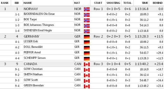 biatlon Biatlon Világbajnokság