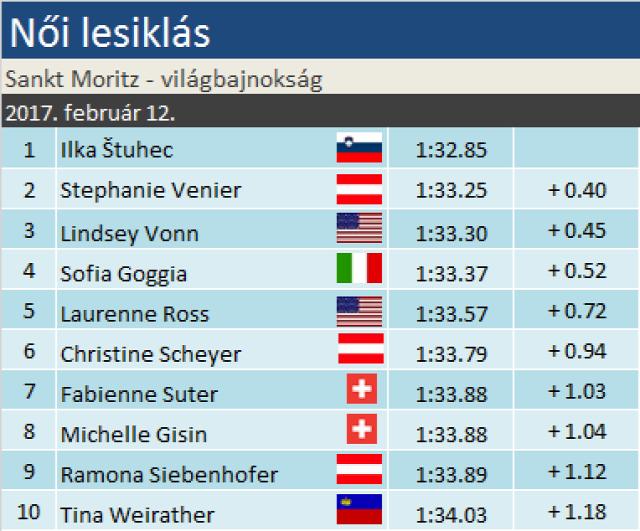 alpesi sí Alpesi Sí Világbajnokság Sankt Moritz Ilka Stuhec Stephanie Venier Lindsey Vonn