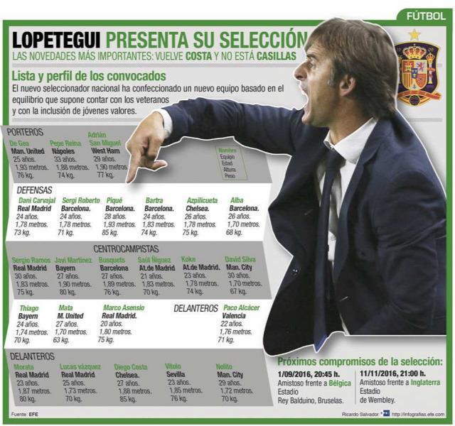 selección La Roja Iker Casillas Julen Lopetegui