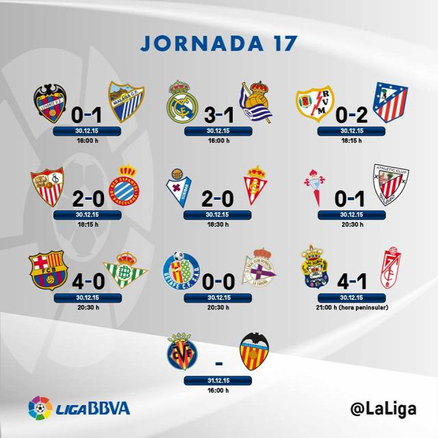 la liga primera división összefoglaló