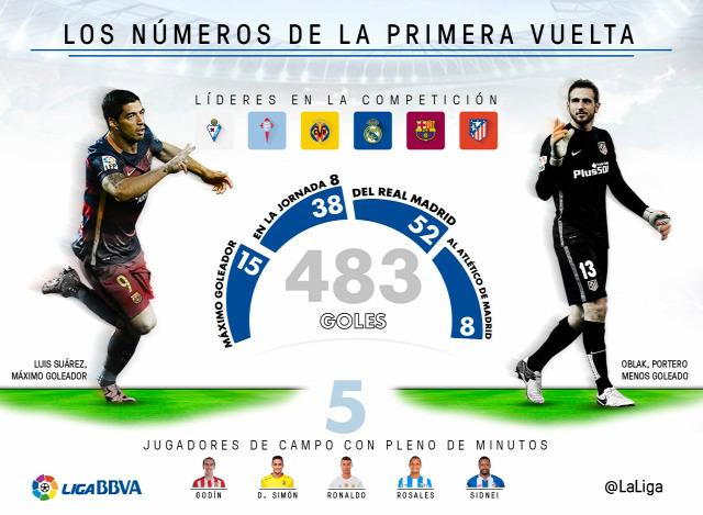 La Liga első kör statisztika