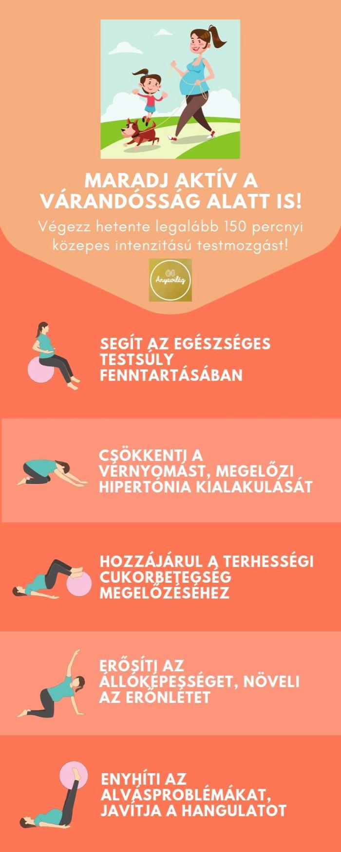 terhesség várandósság testmozgás testedzés infografika