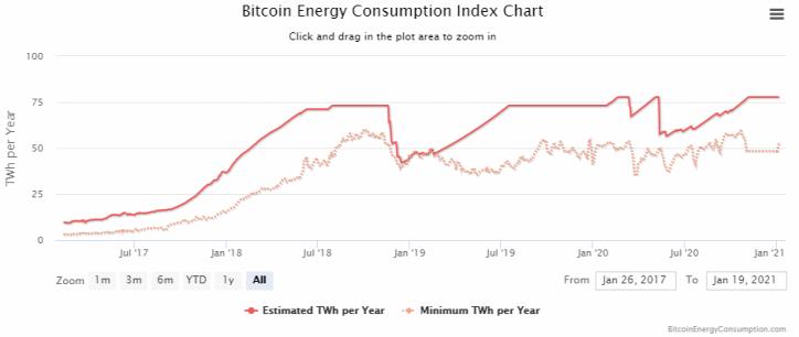 bitcoin energia légszennyezés klímaváltozás klímaválság globális felmelegedés