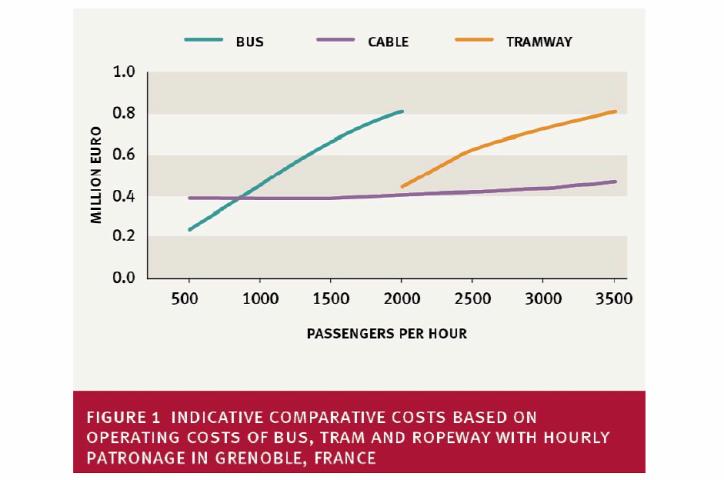 Libegő koronavírus közlekedés városi közlekedés drótkötélpálya városi életmód urbanisztika építészet fenntarthatóság