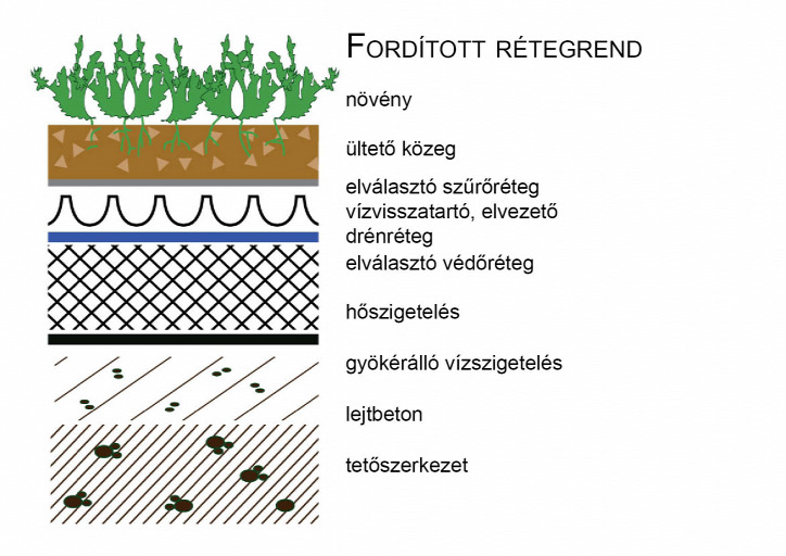 zöldtető energiatakarékosság fenntarthatóság környezettudatosság fenntartható építészet