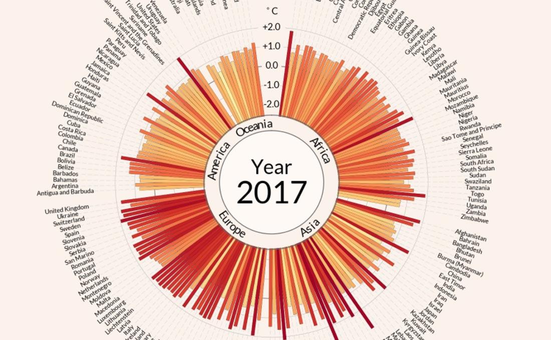 globális felmelegedés Antti Lipponen meteorológia klímaváltozás