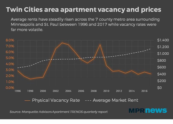 fenntartható építészet városfejlesztés Minneapolis urbanisztika hajléktalanság