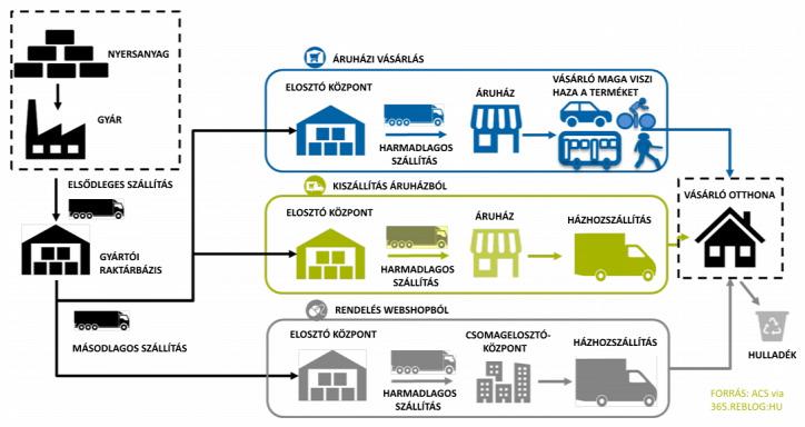 webshop vásárlás CO2-lábnyom ÜHG-kibocsátás szén-dioxid-lábnyom környezetszennyezés