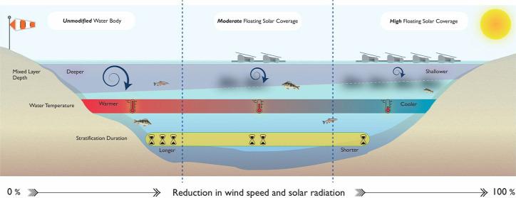napelem úszó napelem klímaválság klímaváltozás globális felmelegedés