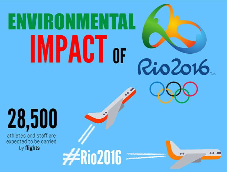 Olimpia Olimpiai játékok Tokió 2020 környezetbarát ökológiai lábnyom rió 2016 fenntarthatóság újrahasznosítás
