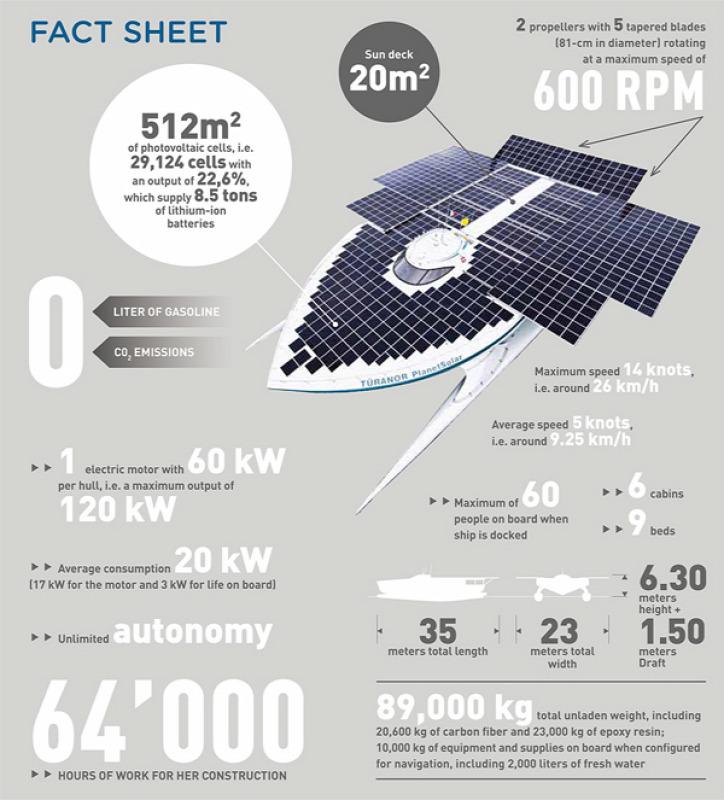napenergia napelem hajó szén-dioxid-kibocsátás emisszió COP21 Klímacsúcs  Párizs Klímatárgyalások