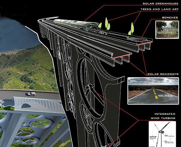 szélenergia napenergia viadukt