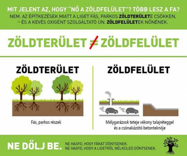 #nedőljbe Liget Budapest projekt Városliget infografika