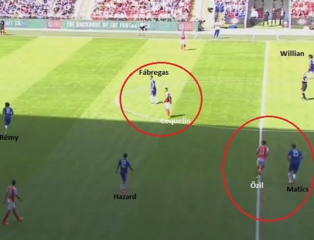 Két kulcspárharc: a szokottnál feljebb tolt Fábregasra Coquelin vigyáz, míg Özilt Matics követi árnyékként