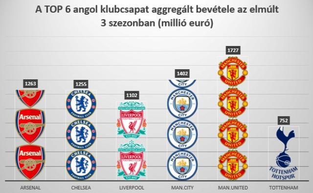 angol foci premier league besztlíg sport futball foci rúgd és fuss championship angol foci premier league besztlíg sport futball foci rúgd és fuss championship