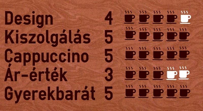 wifi kávé reggeli amerikai stílus XIII. kerület kávézó állatbarát