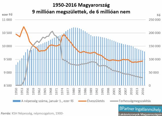 családtámogatás családpolitika népesség terhességmegszakítás Magyarország Ingatlanműhely