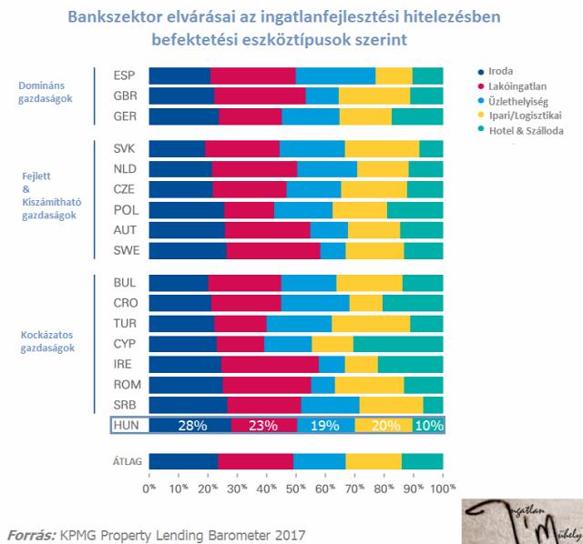 KPMG Property Lending Barometer ingatlanhitelezés ingatlanfejlesztési finanszírozás lakáspiac ingatlanpiac bank Magyarország Ingatlanműhely