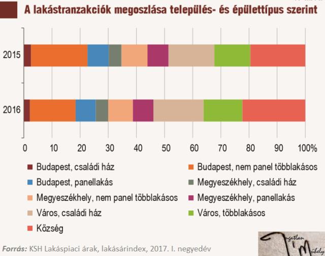 lakásárak lakáspiac ingatlanpiac agglomeráció 2018 Budapest Magyarország Ingatlanműhely