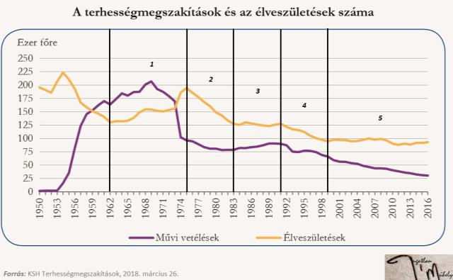albérletpiac népesség demográfia családpolitika 2018 Magyarország Ingatlanműhely
