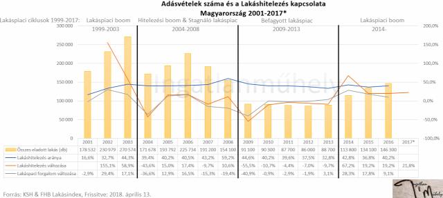 lakáspolitika lakáspiac lakásárak lakáshitelezés újlakáspiac MNB gondoskodó állam 2018 Magyarország Ingatlanműhely