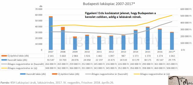 lakásárak lakáspiac ingatlanpiac ksh 2018 Budapest Magyarország Ingatlanműhely