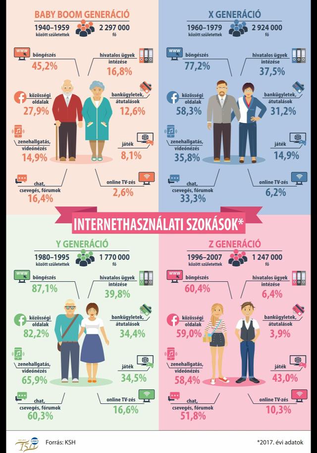 demográfia népességfogyás Magyarországon x generáció y generáció z generáció családpolitika 2018 Magyarország Ingatlanműhely