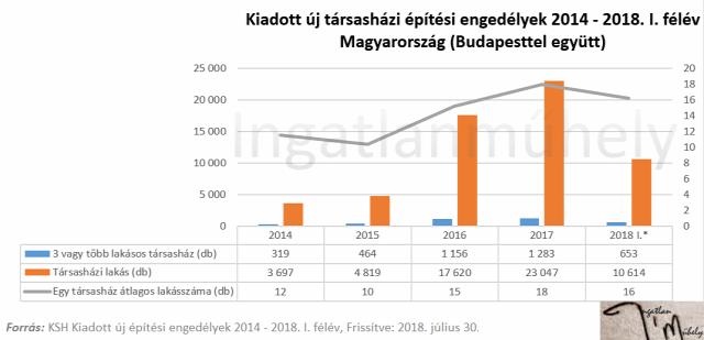 lakáspiac ingatlanpiac újlakáspiac építési engedélyek családi ház társasház 2018 Budapest Magyarország Ingatlanműhely