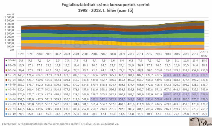lakáspolitika családpolitika munkaerőpiac foglalkoztatottság nyugdíj lakáspiac ingatlanpiac 2018 Magyarország Ingatlanműhely