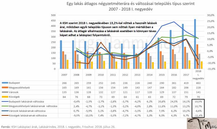 lakáspiac lakásárak statisztika átlagár medián KSH 2018 Budapest Magyarország Ingatlanműhely
