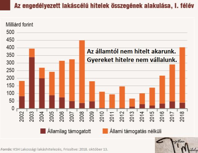 lakáspolitika családpolitika CSOK lakáshitelezés demográfia 2018 Magyarország Ingatlanműhely