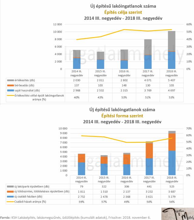 lakáspolitika családpolitika csok lakásáfa újlakáspiac építőipar lakáspiac ingatlanpiac lakásárak 2018 Magyarország Ingatlanműhely