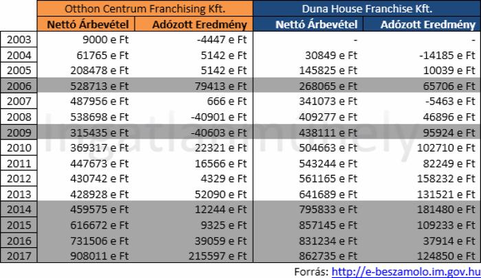 ingatlan franchise lakáspiac ingatlanpiac ingatlanközvetítés hitelközvetítés 2018 Budapest Magyarország Ingatlanműhely