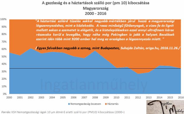 légszennyezés szmog levegő minősége fűtés családpolitika lakáspolitika kritika 2018 Magyarország Ingatlanműhely