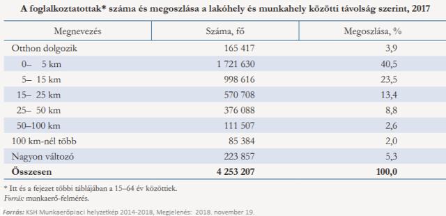 munkaerőpiac lakhatás lakásviszonyok munkabérek munkanélküliség foglalkoztatottság családpolitika 2018 Magyarország Ingatlanműhely