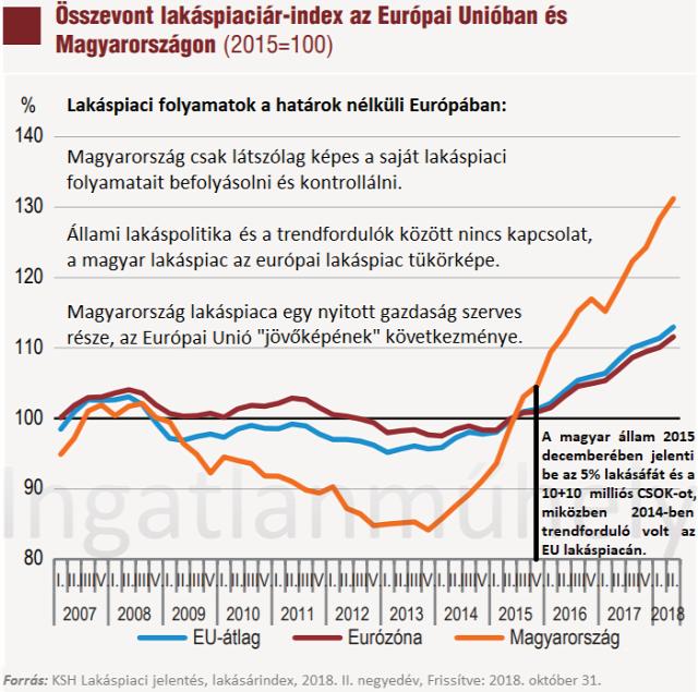 lakásárak lakáspiac ingatlanpiac 2019 EU Magyarország Ingatlanműhely