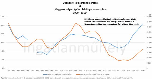 lakásárak lakáspiac reálérték infláció eurostat 2019 Budapest Magyarország Ingatlanműhely