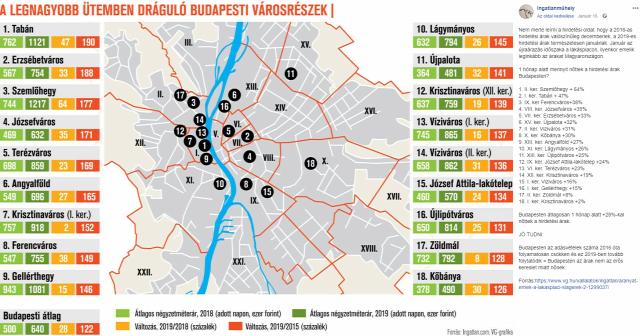 lakásárak lakáspiac kockázatelemzés piackutatás 2019 Budapest Magyarország Ingatlanműhely