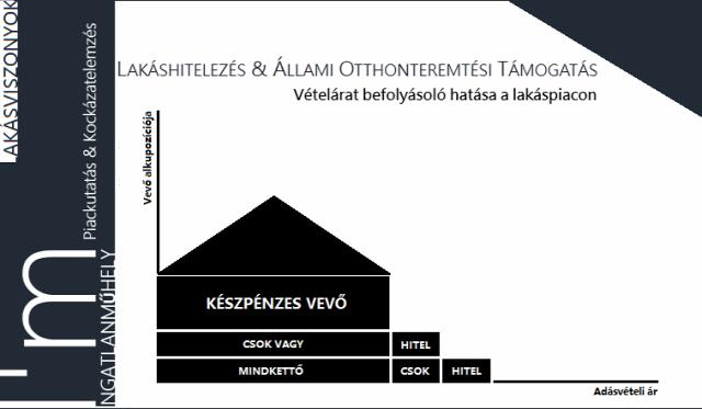 lakáshitelezés lakáskölcsön hitelközvetítés otthonteremtés lakáspolitika lakásárak lakáspiac 2019 Budapest Magyarország Ingatlanműhely