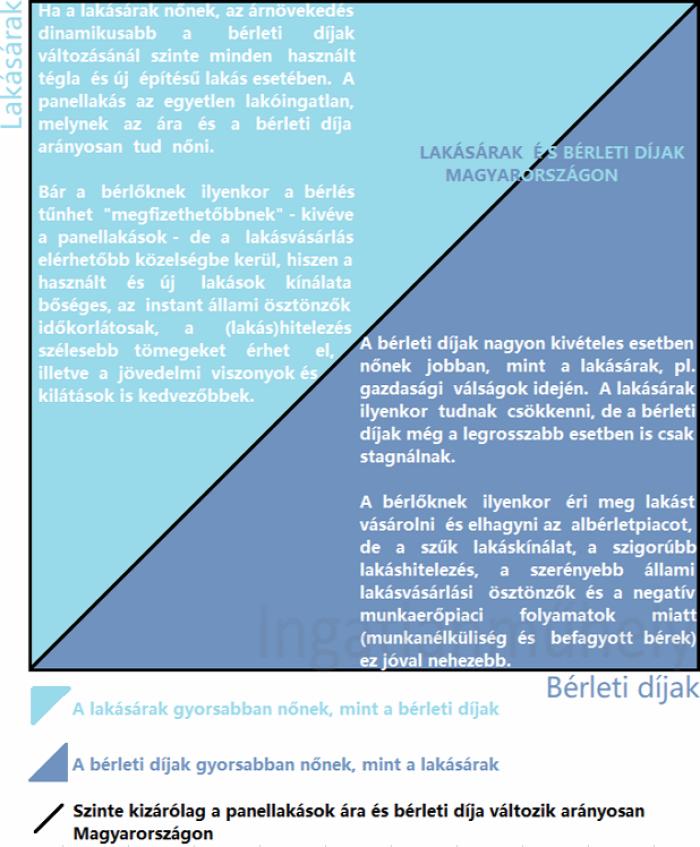 lakásbefektetés albérletpiac bérleti díj lakáspiac lakásárak újlakáspiac panel panellakás ingatlan mnb lakás- és ingatlanpiaci tanácsadó testület LITT 2019 Budapest Magyarország Ingatlanműhely