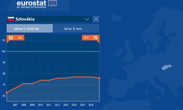 gdp gdp per fő gazdasági fejlettség lakásárak bérek eurostat 2019 Magyarország Ingatlanműhely