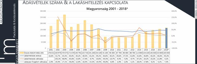 lakásárak lakáshitelezés lakáspiac ingatlanpiac CSOK ingatlan demográfia 2019 Magyarország Ingatlanműhely